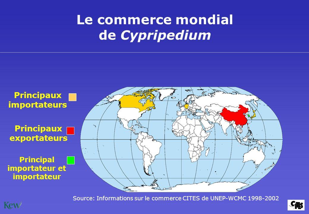 Le commerce mondial de Cypripedium Principaux exportateurs Principaux importateurs Source: Informations sur le commerce CITES de UNEP-WCMC 1998-2002 P