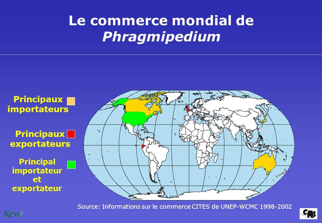 Source: Informations sur le commerce CITES de UNEP-WCMC 1998-2002 Le commerce mondial de Phragmipedium Principaux exportateurs Principaux importateurs