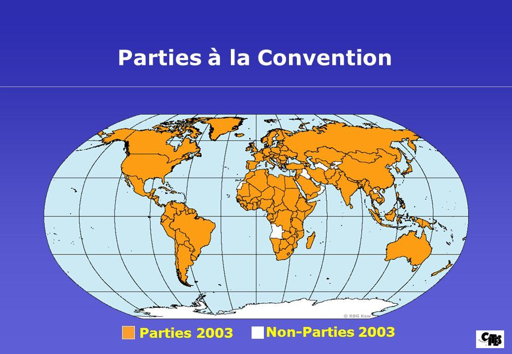 Parties 2003 Non-Parties 2003 Parties à la Convention