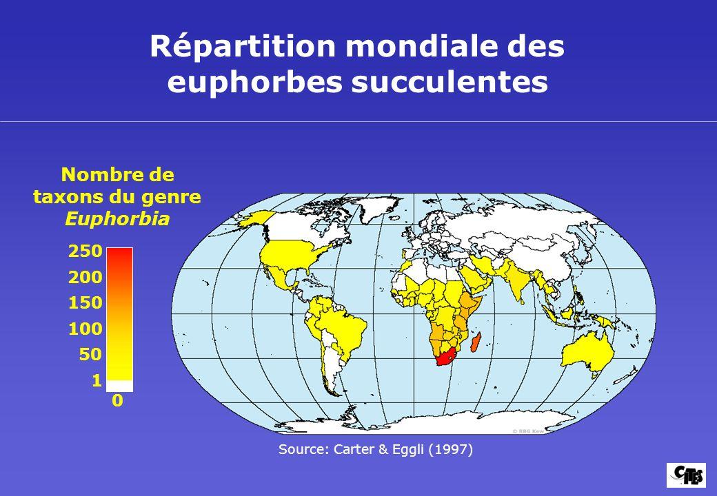 Répartition mondiale des euphorbes succulentes Nombre de taxons du genre Euphorbia 250 200 50 1 Source: Carter & Eggli (1997) 150 100 0