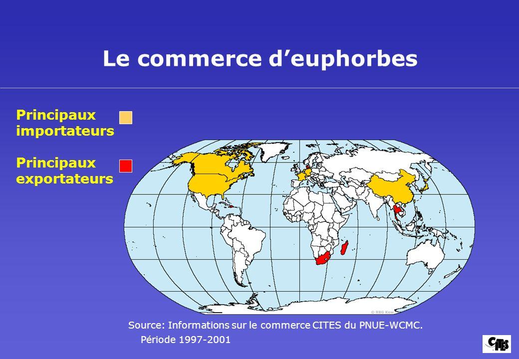 Le commerce deuphorbes Principaux exportateurs Principaux importateurs Source: Informations sur le commerce CITES du PNUE-WCMC. Période 1997-2001
