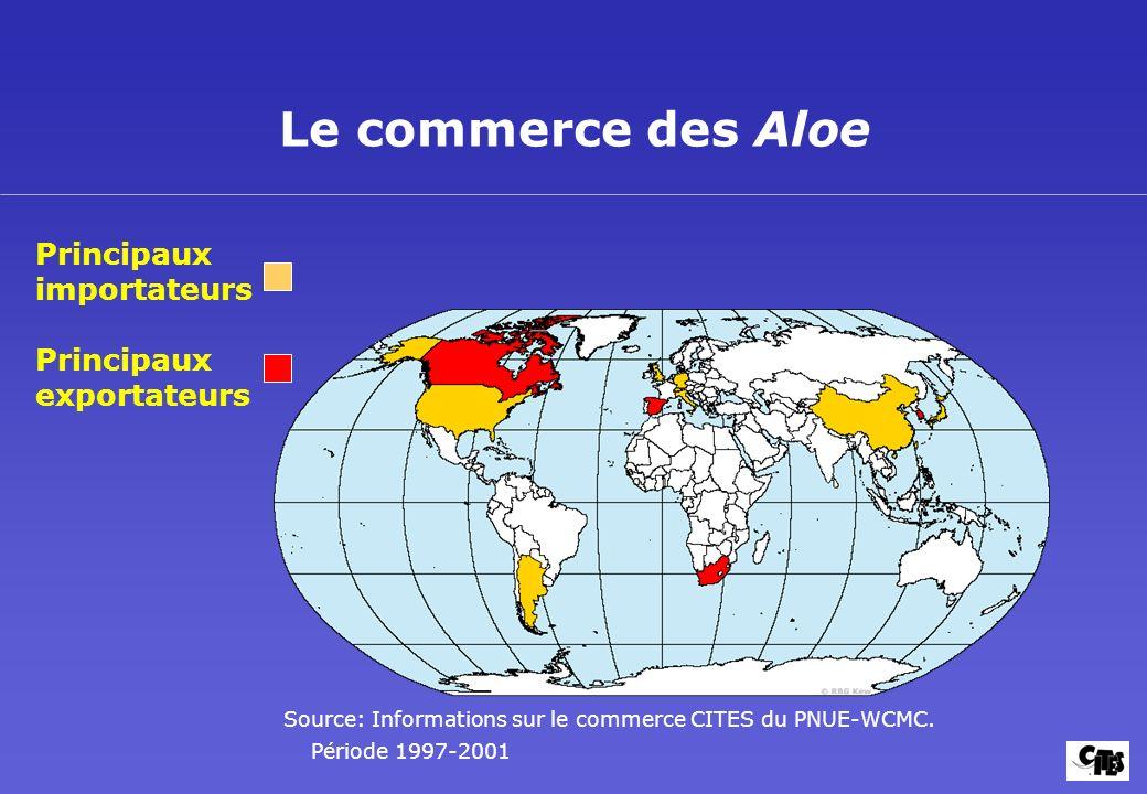Le commerce des Aloe Principaux exportateurs Principaux importateurs Source: Informations sur le commerce CITES du PNUE-WCMC. Période 1997-2001