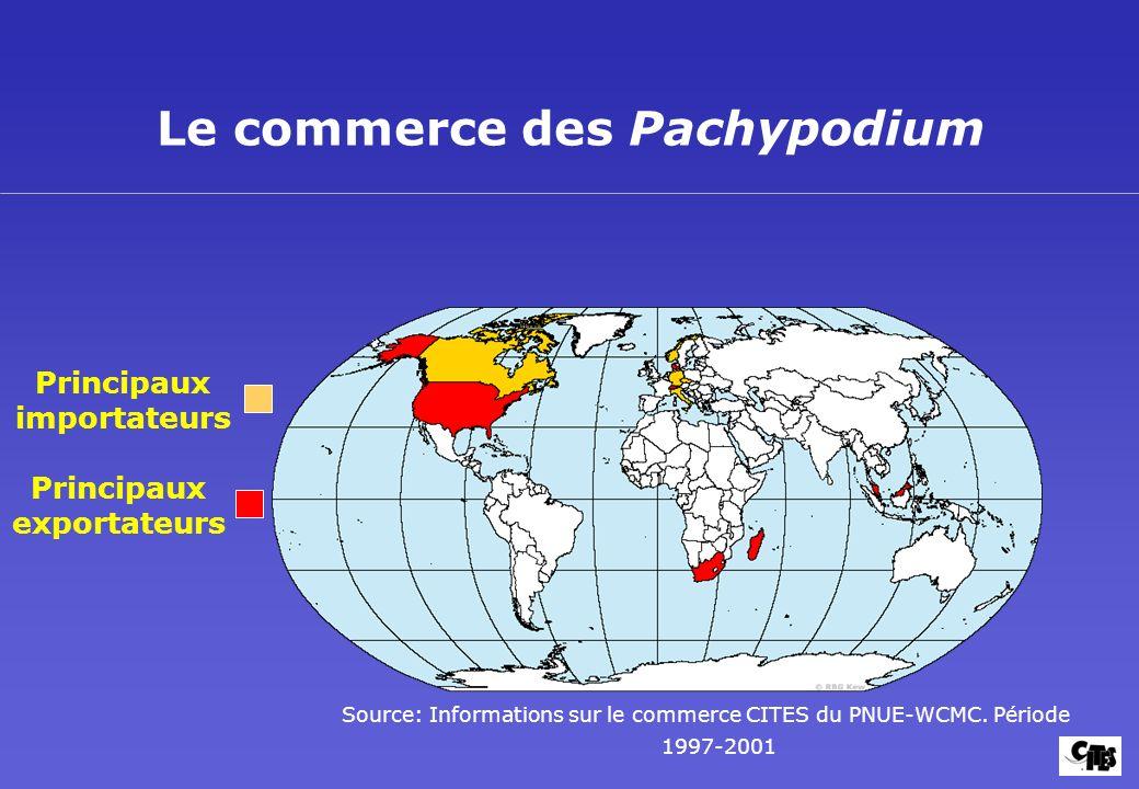 Le commerce des Pachypodium Principaux exportateurs Principaux importateurs Source: Informations sur le commerce CITES du PNUE-WCMC. Période 1997-2001