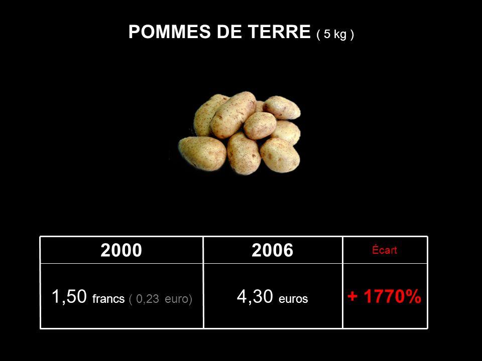+ 1770%4,30 euros 1,50 francs ( 0,23 euro) Écart 20062000 POMMES DE TERRE ( 5 kg )