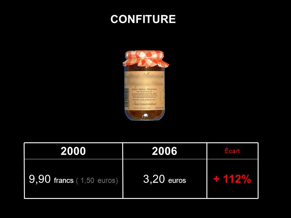 + 112%3,20 euros 9,90 francs ( 1,50 euros) Écart 20062000 CONFITURE