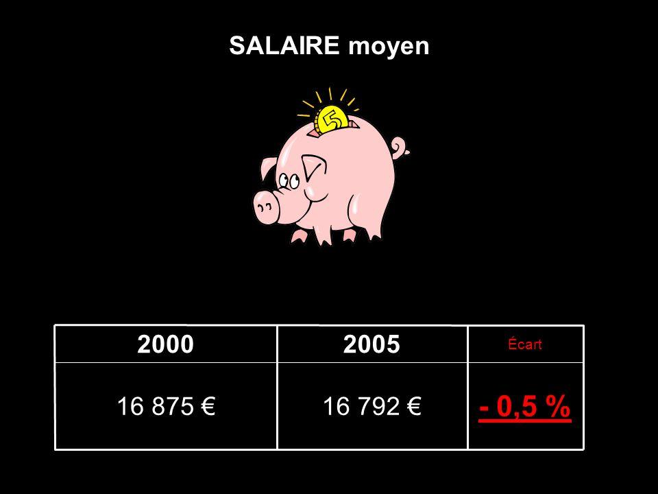 SALAIRE moyen - 0,5 % 16 792 16 875 Écart 20052000