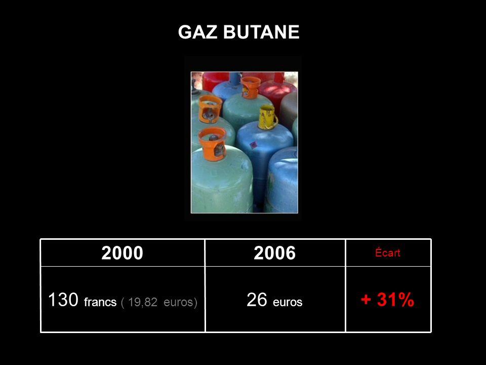 + 72%315 euros 1200 francs ( 182,92 euros) Écart 20062000 FUEL ( 500 litres )