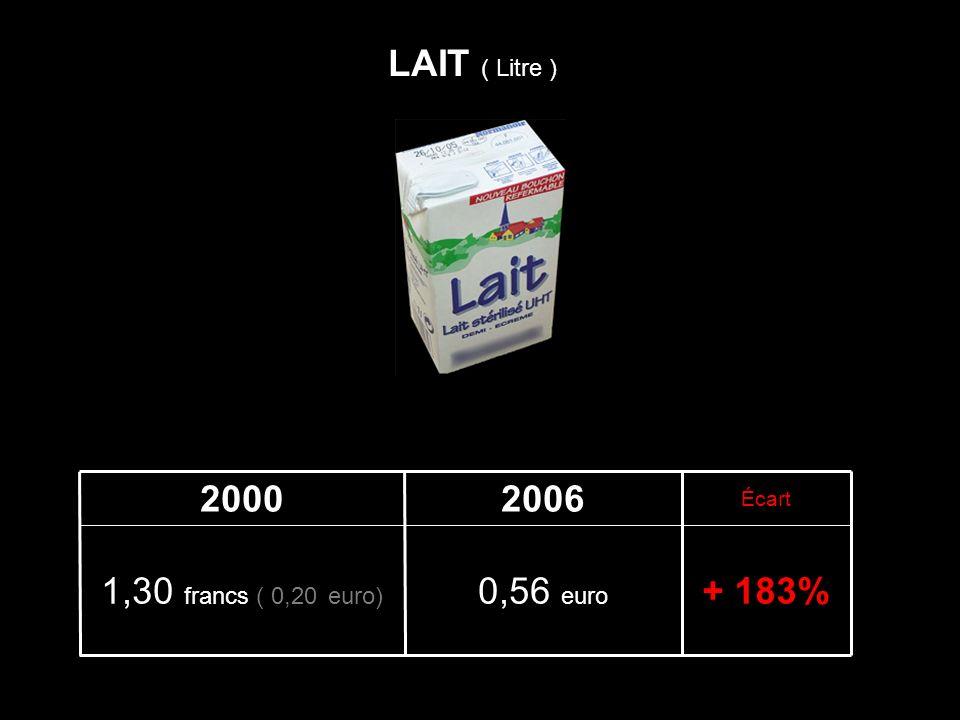 + 183%0,56 euro 1,30 francs ( 0,20 euro) Écart 20062000 LAIT ( Litre )