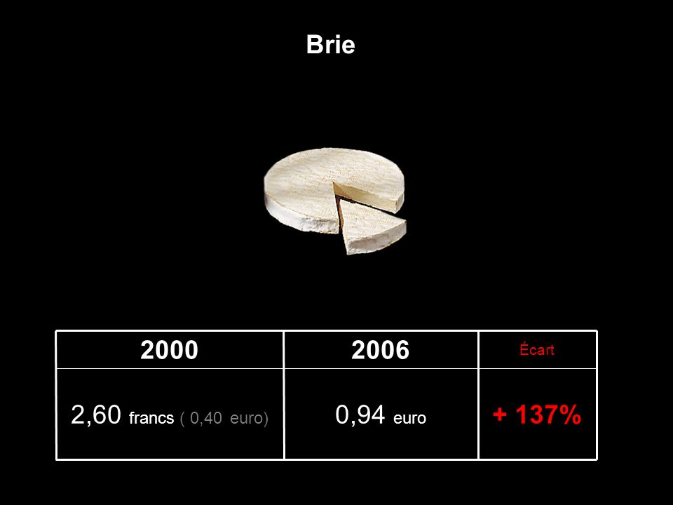 + 161%2,07 euros 5,20 francs ( 0,79 euro) Écart 20062000 Coulommiers
