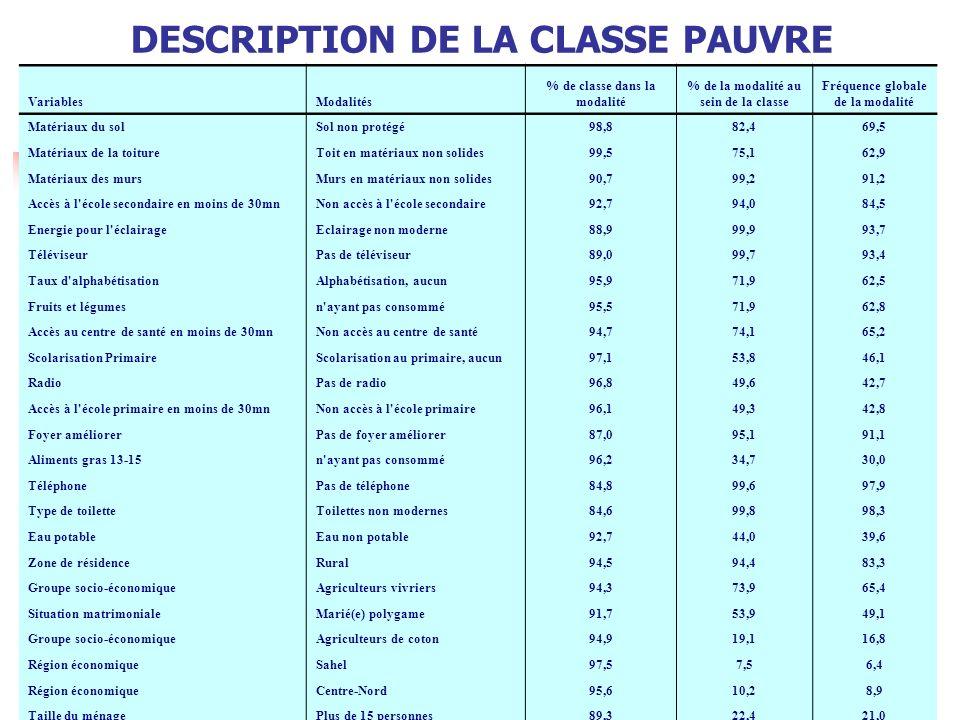 14 DESCRIPTION DE LA CLASSE PAUVRE Tableau 31 : Description de la classe pauvre VariablesModalités % de classe dans la modalité % de la modalité au se