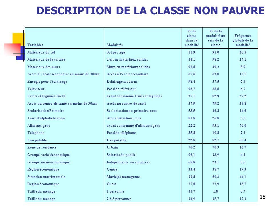 15 DESCRIPTION DE LA CLASSE NON PAUVRE VariablesModalités % de classe dans la modalité % de la modalité au sein de la classe Fréquence globale de la m