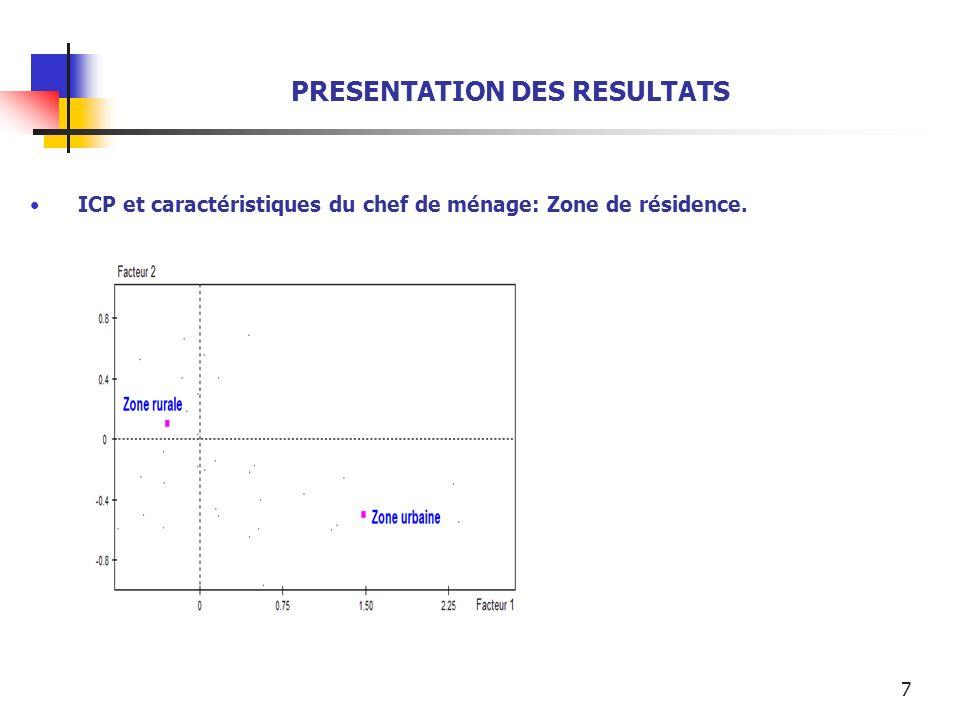 7 PRESENTATION DES RESULTATS ICP et caractéristiques du chef de ménage: Zone de résidence.