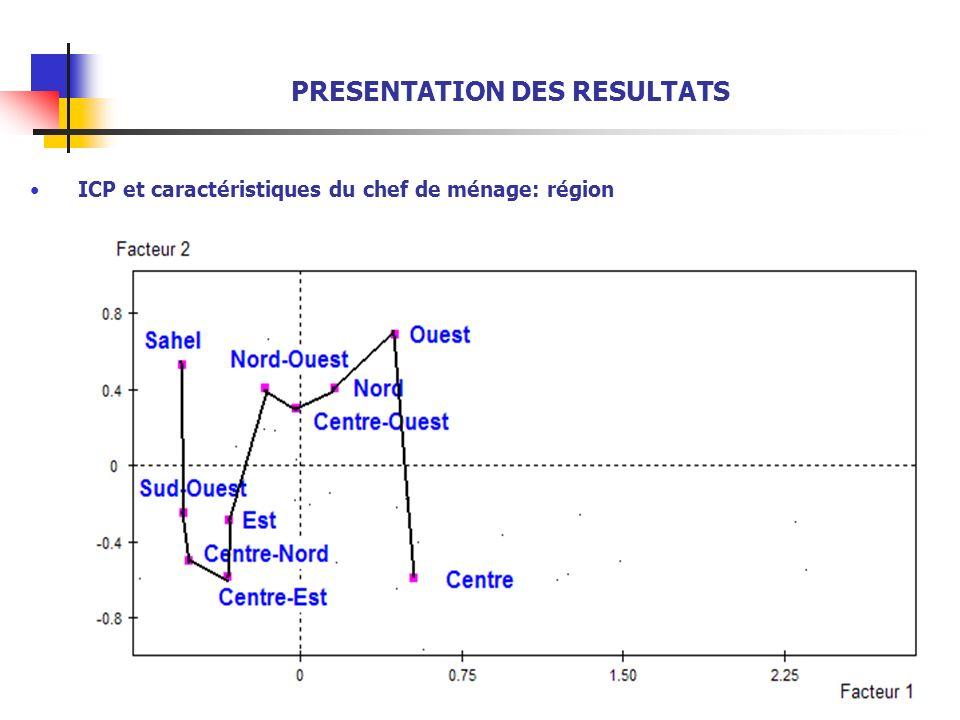 9 PRESENTATION DES RESULTATS ICP et caractéristiques du chef de ménage: région