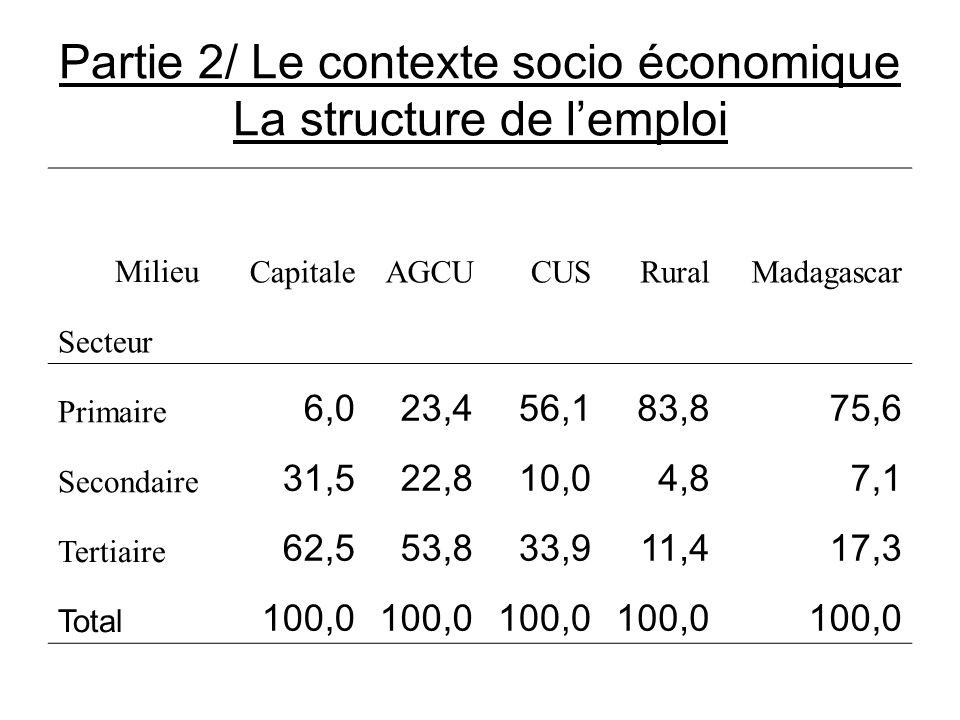 Partie 2/ Le contexte socio économique La structure de lemploi MilieuCapitaleAGCUCUSRuralMadagascar Secteur Primaire 6,023,456,183,875,6 Secondaire 31