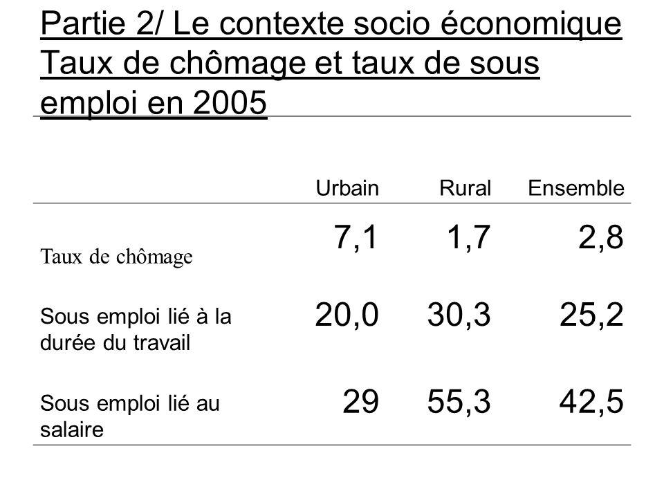 Partie 2/ Le contexte socio économique Taux de chômage et taux de sous emploi en 2005 UrbainRuralEnsemble Taux de chômage 7,11,72,8 Sous emploi lié à