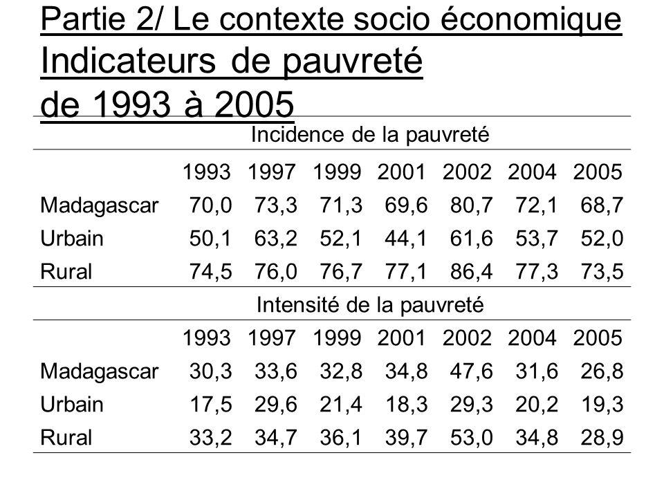 Partie 2/ Le contexte socio économique Indicateurs de pauvreté de 1993 à 2005 Incidence de la pauvreté 1993199719992001200220042005 Madagascar70,073,3