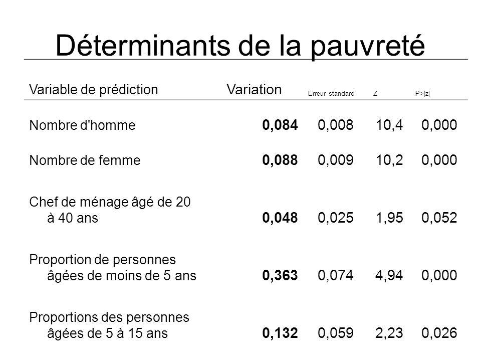 Déterminants de la pauvreté Variable de prédiction Variation Erreur standardZP>|z| Nombre d'homme 0,0840,00810,40,000 Nombre de femme 0,0880,00910,20,