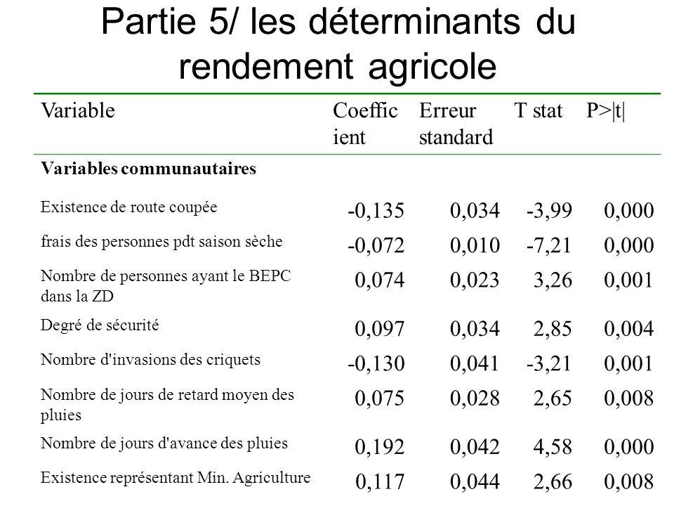 Partie 5/ les déterminants du rendement agricole VariableCoeffic ient Erreur standard T statP>|t| Variables communautaires Existence de route coupée -