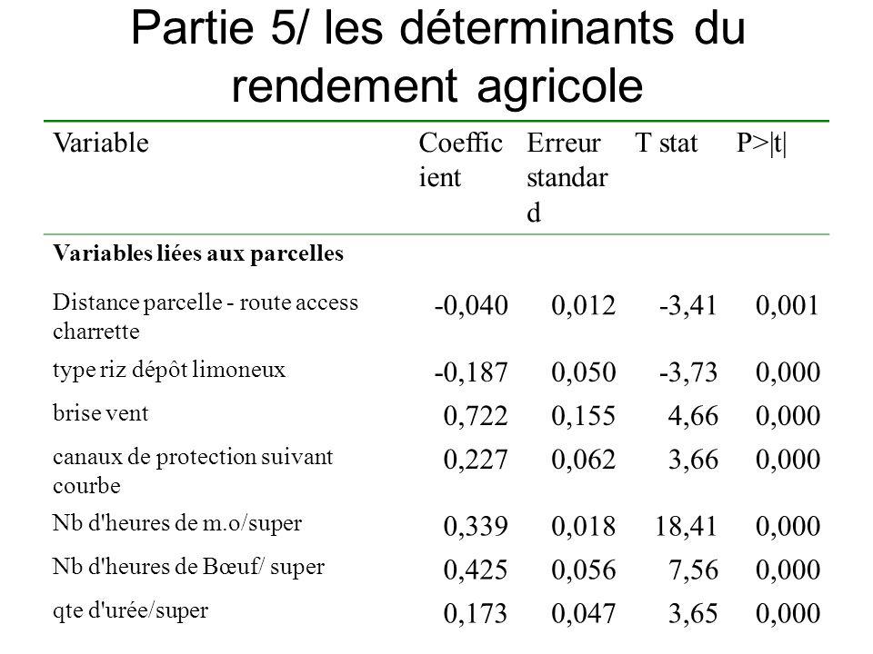 Partie 5/ les déterminants du rendement agricole VariableCoeffic ient Erreur standar d T statP>|t| Variables liées aux parcelles Distance parcelle - r