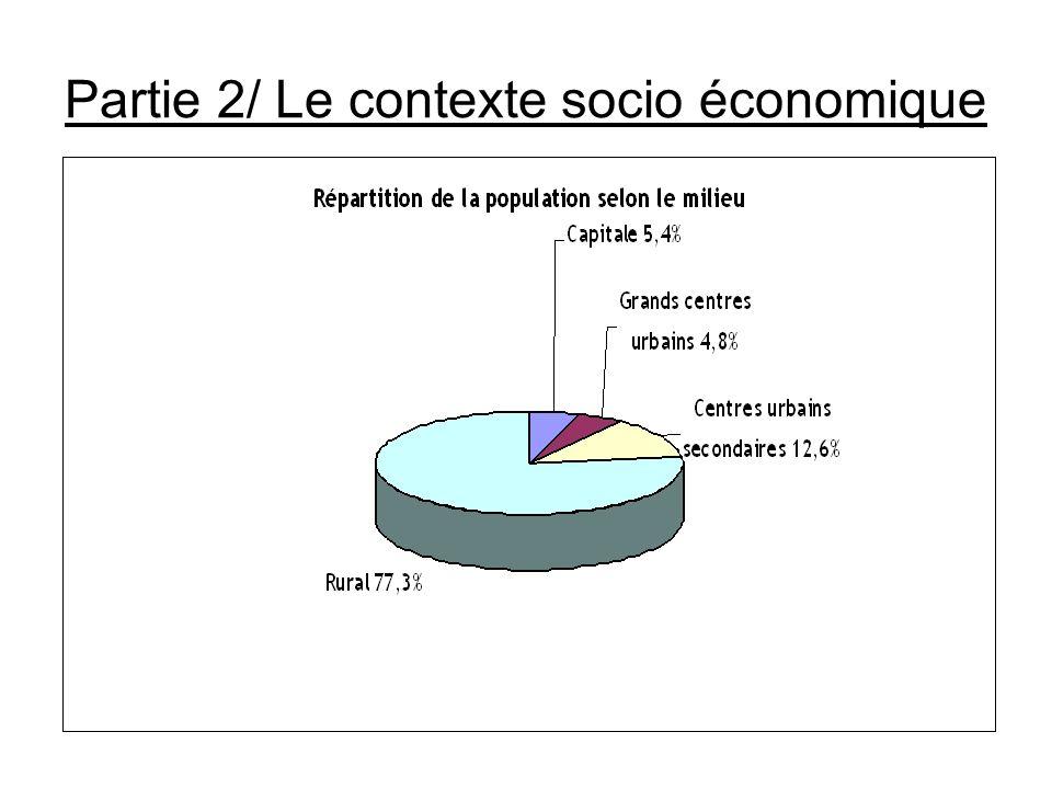 Partie 2/ Le contexte socio économique Ratio de dépendance selon le milieu Unité : % MilieuRatio de dépendance Capitale 55,5 Grands centres urbains 72,9 Centres urbains secondaires 84,5 Rural 93,9 Ensemble 89,1 Source: INSTAT/DSM/EPM2002