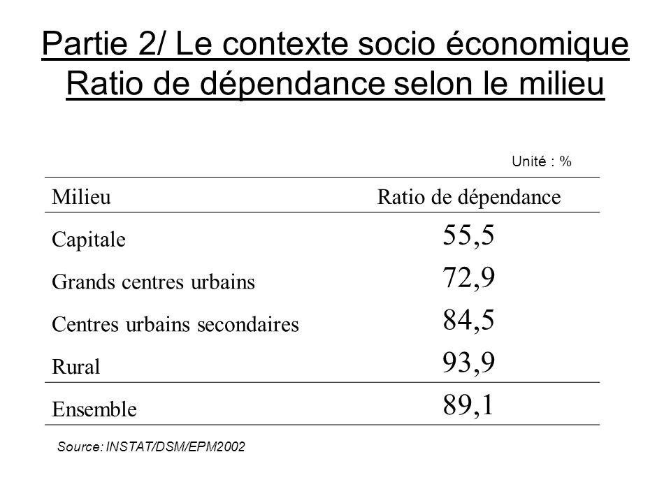 Partie 2/ Le contexte socio économique Ratio de dépendance selon le milieu Unité : % MilieuRatio de dépendance Capitale 55,5 Grands centres urbains 72