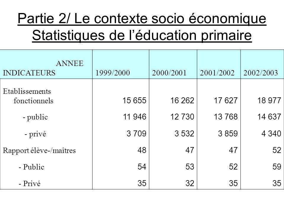 Partie 2/ Le contexte socio économique Statistiques de léducation primaire ANNEE INDICATEURS1999/20002000/20012001/20022002/2003 Etablissements foncti