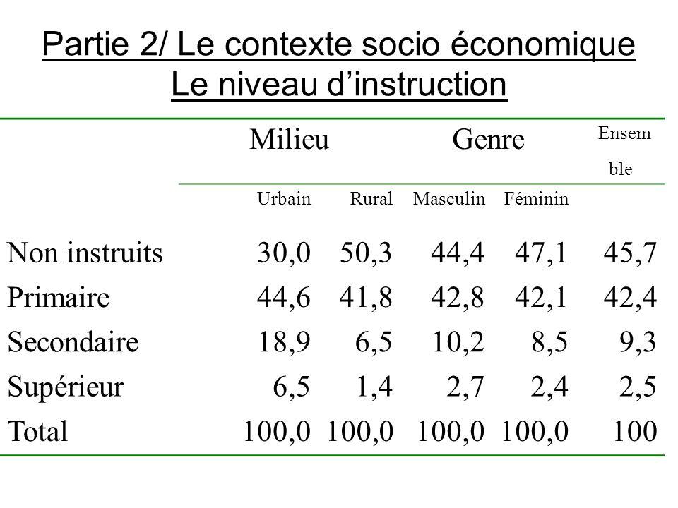 Partie 2/ Le contexte socio économique Le niveau dinstruction MilieuGenre Ensem ble UrbainRuralMasculinFéminin Non instruits30,050,344,447,145,7 Prima