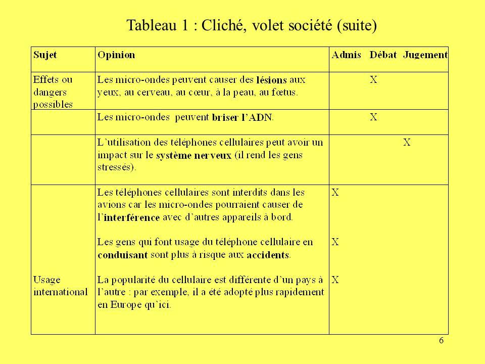6 Tableau 1 : Cliché, volet société (suite)
