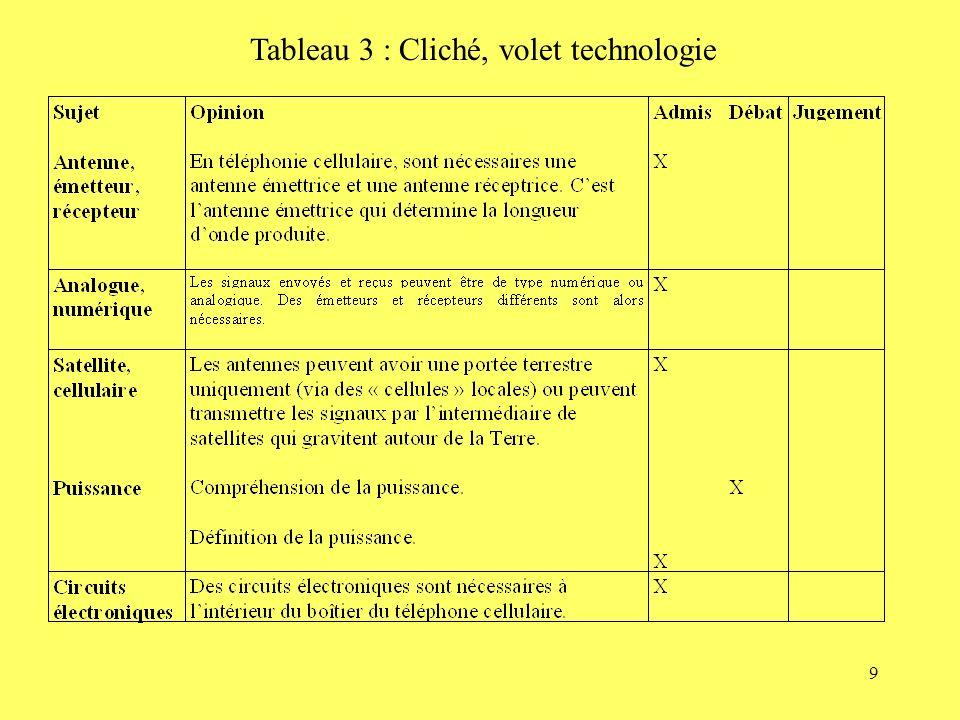 9 Tableau 3 : Cliché, volet technologie