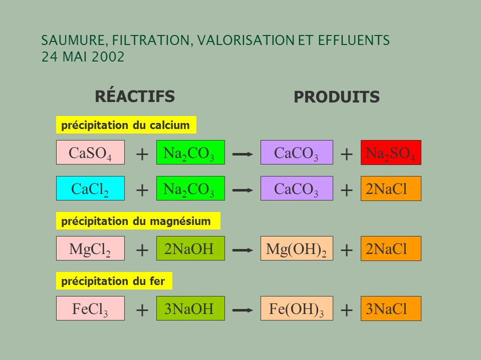 SAUMURE, FILTRATION, VALORISATION ET EFFLUENTS 24 MAI 2002 CaCl 2 Na 2 CO 3 CaCO 3 2NaCl MgCl 2 2NaOHMg(OH) 2 2NaCl FeCl 3 3NaOHFe(OH) 3 3NaCl CaSO 4