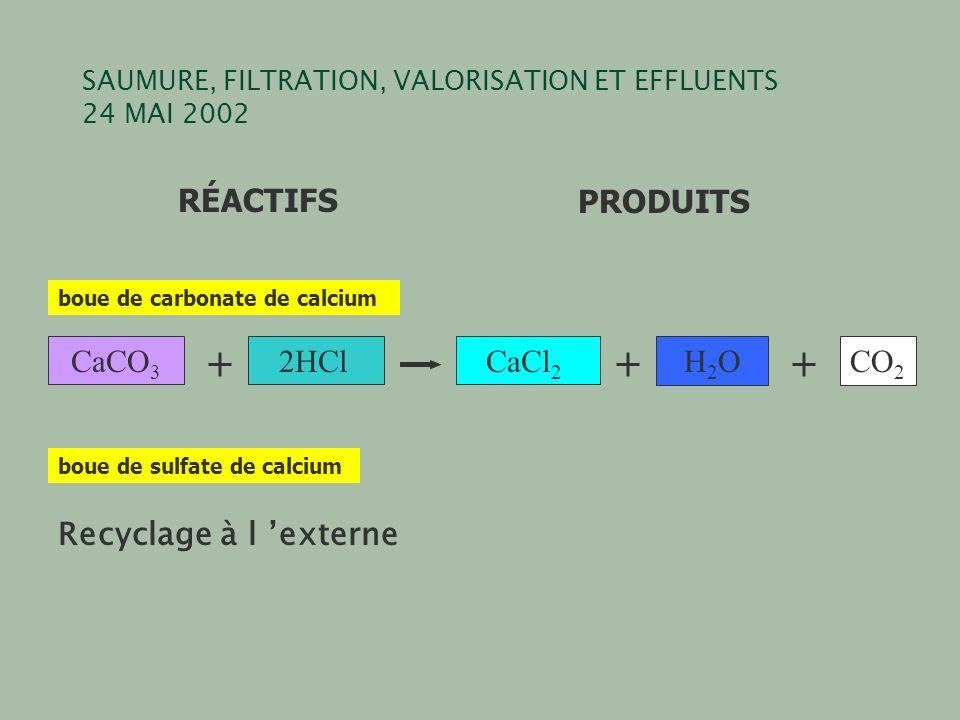 SAUMURE, FILTRATION, VALORISATION ET EFFLUENTS 24 MAI 2002 CaCO 3 2HClCaCl 2 H2OH2OCO 2 RÉACTIFSPRODUITS boue de carbonate de calcium boue de sulfate