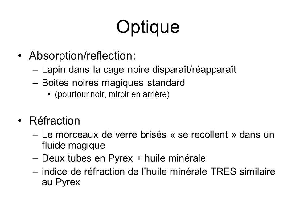 Optique Absorption/reflection: –Lapin dans la cage noire disparaît/réapparaît –Boites noires magiques standard (pourtour noir, miroir en arrière) Réfr