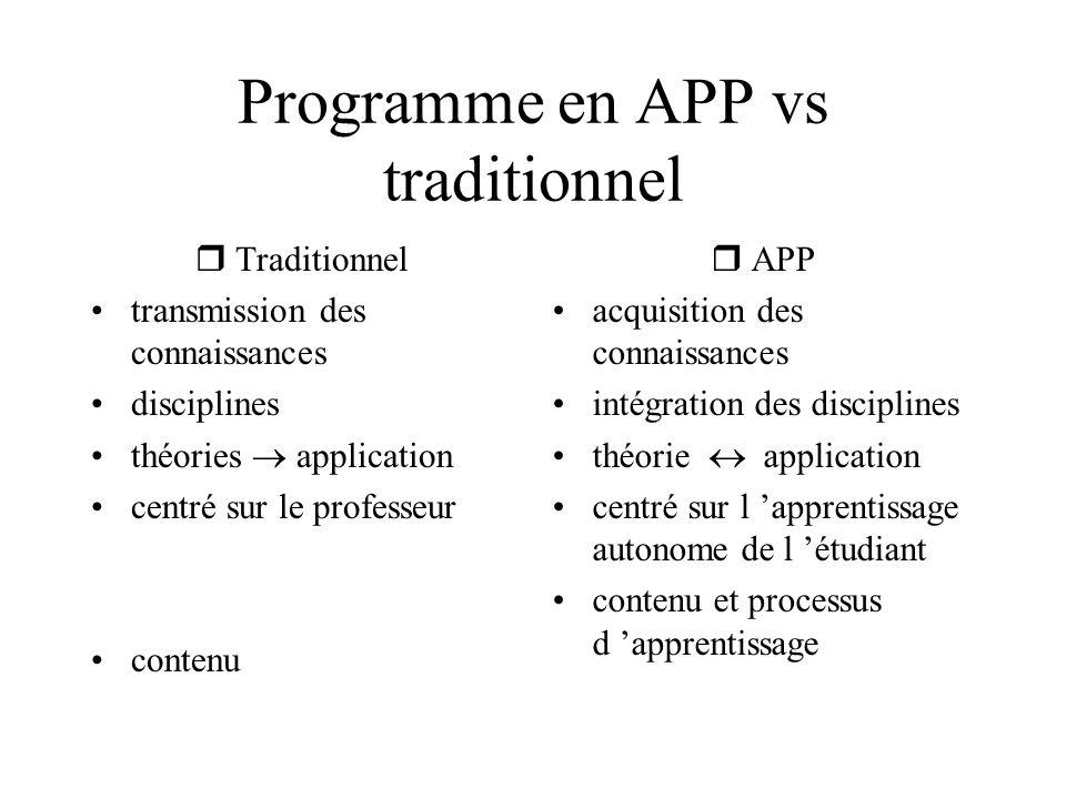 Programme en APP vs traditionnel rTraditionnel transmission des connaissances disciplines théories application centré sur le professeur contenu rAPP a