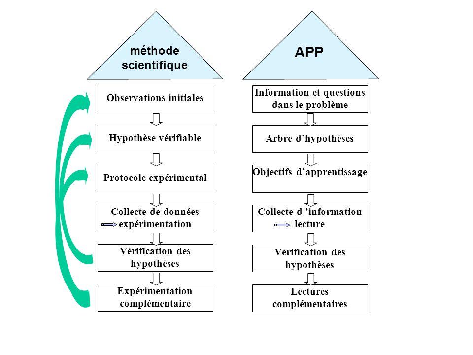 Hypothèse vérifiable Protocole expérimental Collecte de données expérimentation Vérification des hypothèses Observations initiales Expérimentation com