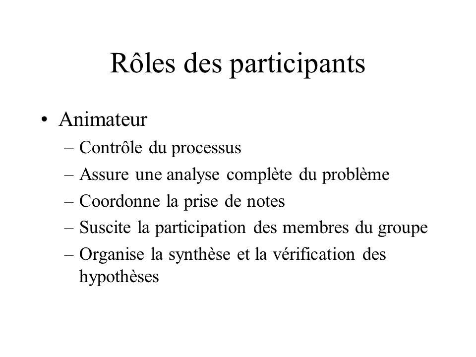 Rôles des participants Animateur –Contrôle du processus –Assure une analyse complète du problème –Coordonne la prise de notes –Suscite la participatio