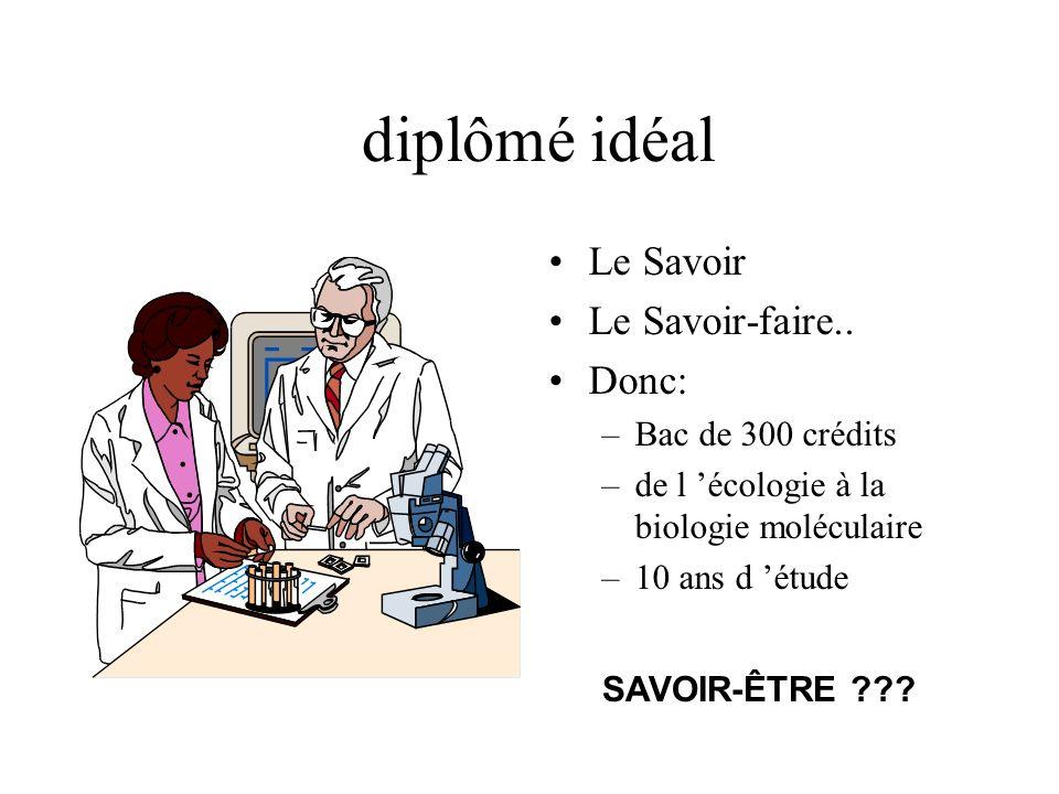 diplômé idéal Le Savoir Le Savoir-faire.. Donc: –Bac de 300 crédits –de l écologie à la biologie moléculaire –10 ans d étude SAVOIR-ÊTRE ???