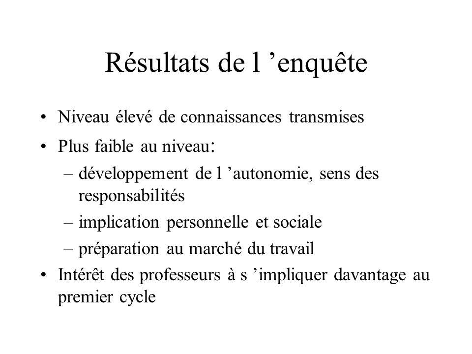 Résultats de l enquête Niveau élevé de connaissances transmises Plus faible au niveau : –développement de l autonomie, sens des responsabilités –impli