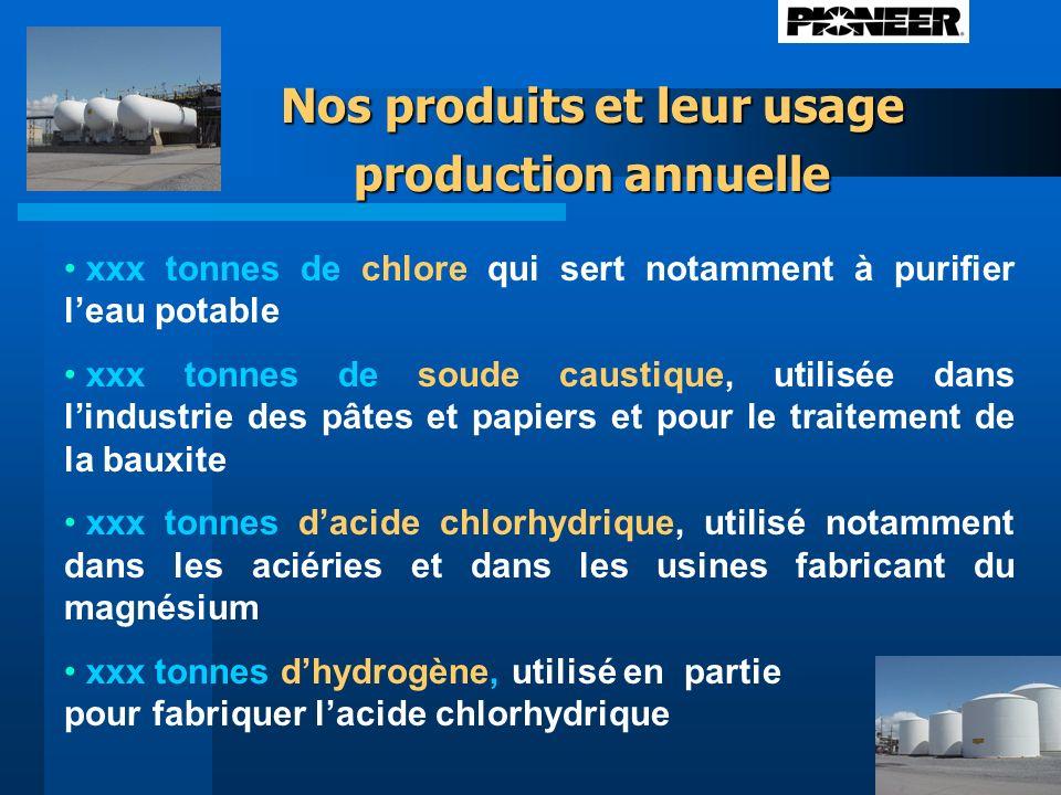 Nos produits et leur usage production annuelle xxx tonnes de chlore qui sert notamment à purifier leau potable xxx tonnes de soude caustique, utilisée dans lindustrie des pâtes et papiers et pour le traitement de la bauxite xxx tonnes dacide chlorhydrique, utilisé notamment dans les aciéries et dans les usines fabricant du magnésium xxx tonnes dhydrogène, utilisé en partie pour fabriquer lacide chlorhydrique