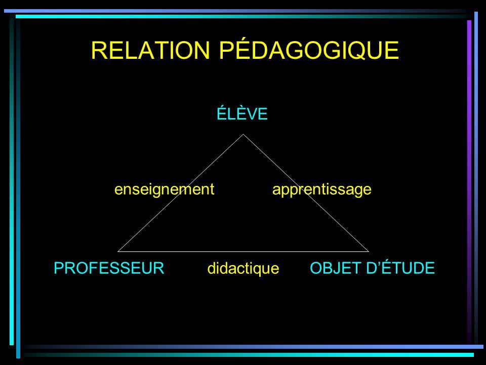 RELATION PÉDAGOGIQUE PROFESSEUROBJET DÉTUDE ÉLÈVE apprentissageenseignement didactique