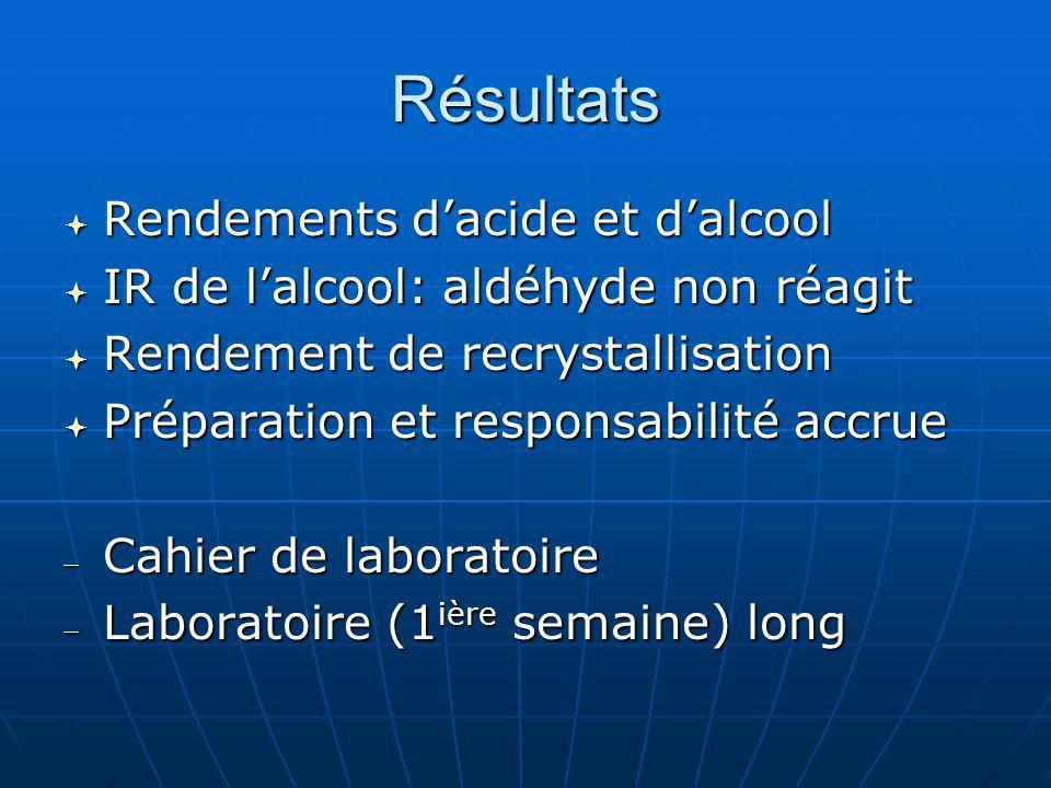 Résultats Rendements dacide et dalcool Rendements dacide et dalcool IR de lalcool: aldéhyde non réagit IR de lalcool: aldéhyde non réagit Rendement de