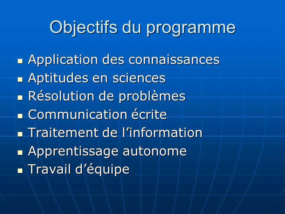 Objectifs du programme Application des connaissances Application des connaissances Aptitudes en sciences Aptitudes en sciences Résolution de problèmes
