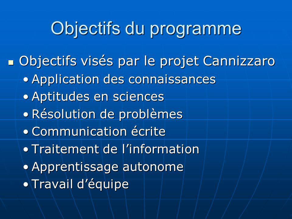 Objectifs du programme Objectifs visés par le projet Cannizzaro Objectifs visés par le projet Cannizzaro Application des connaissancesApplication des