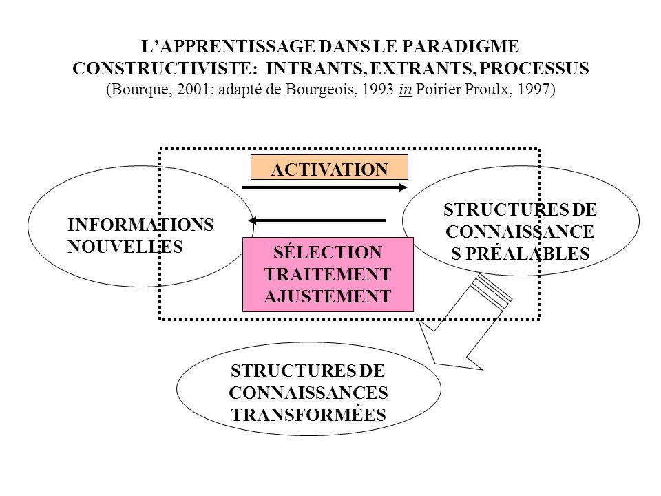 LAPPRENTISSAGE DANS LE PARADIGME CONSTRUCTIVISTE: INTRANTS, EXTRANTS, PROCESSUS (Bourque, 2001: adapté de Bourgeois, 1993 in Poirier Proulx, 1997) STRUCTURES DE CONNAISSANCE S PRÉALABLES INFORMATIONS NOUVELLES STRUCTURES DE CONNAISSANCES TRANSFORMÉES ACTIVATION SÉLECTION TRAITEMENT AJUSTEMENT
