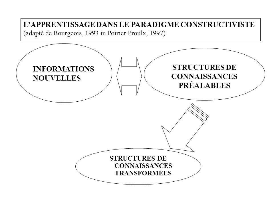 STRUCTURES DE CONNAISSANCES PRÉALABLES INFORMATIONS NOUVELLES LAPPRENTISSAGE DANS LE PARADIGME CONSTRUCTIVISTE (adapté de Bourgeois, 1993 in Poirier Proulx, 1997) STRUCTURES DE CONNAISSANCES TRANSFORMÉES