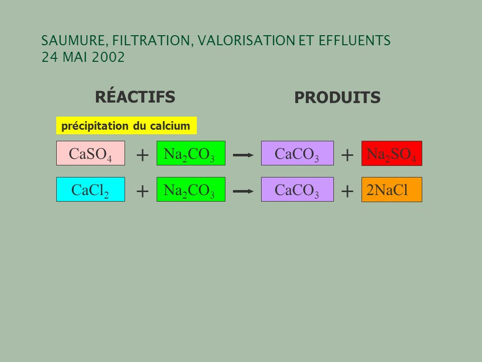 SAUMURE, FILTRATION, VALORISATION ET EFFLUENTS 24 MAI 2002 RÉACTIFSPRODUITS CaCl 2 Na 2 CO 3 CaCO 3 2NaCl CaSO 4 Na 2 CO 3 CaCO 3 Na 2 SO 4 précipitation du calcium