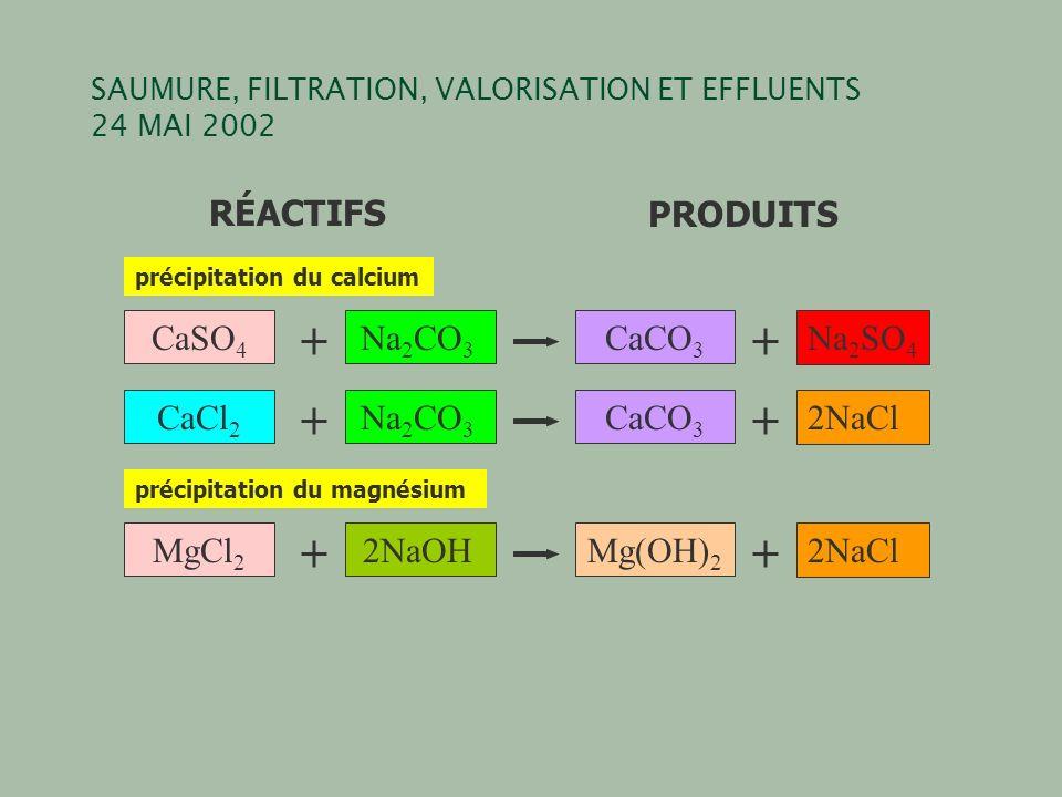 SAUMURE, FILTRATION, VALORISATION ET EFFLUENTS 24 MAI 2002 RÉACTIFSPRODUITS CaCl 2 Na 2 CO 3 CaCO 3 2NaCl CaSO 4 Na 2 CO 3 CaCO 3 Na 2 SO 4 précipitation du calcium MgCl 2 2NaOHMg(OH) 2 2NaCl précipitation du magnésium
