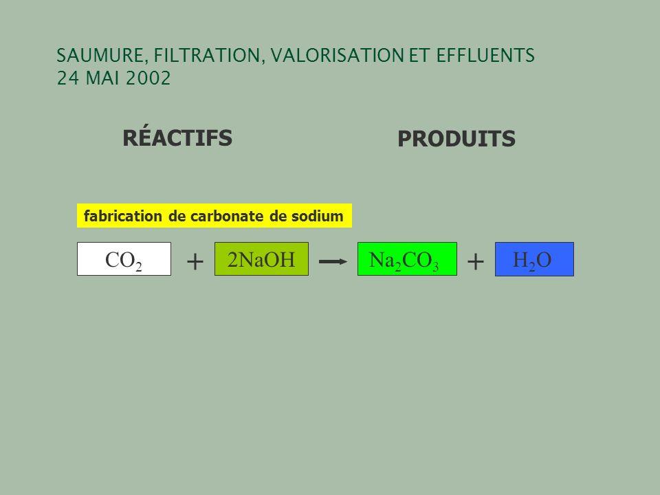 SAUMURE, FILTRATION, VALORISATION ET EFFLUENTS 24 MAI 2002 RÉACTIFSPRODUITS CO 2 2NaOHNa 2 CO 3 H 2 O fabrication de carbonate de sodium