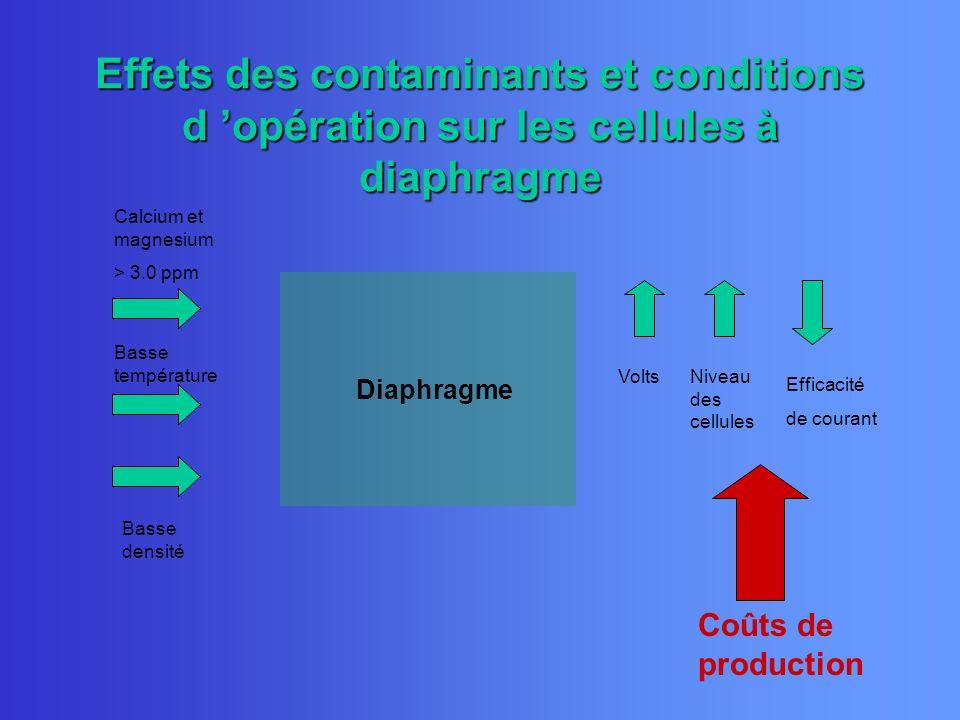 Effets des contaminants et conditions d opération sur les cellules à diaphragme Diaphragme Calcium et magnesium > 3.0 ppm Basse température Basse dens