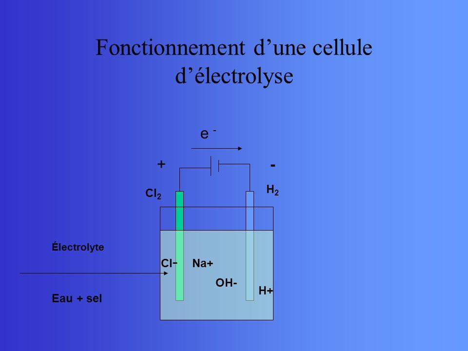 Fonctionnement dune cellule délectrolyse e - +- Na+ Cl - H+ OH- Cl 2 H2H2 Électrolyte Eau + sel