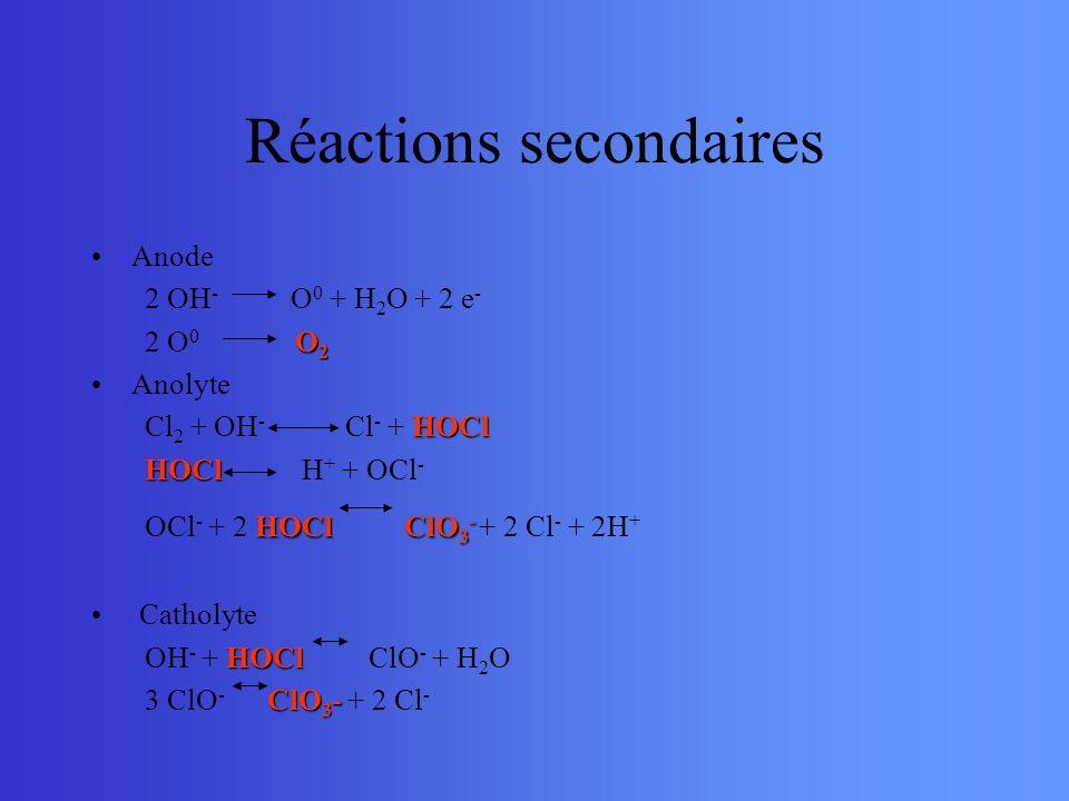 Réactions secondaires Anode 2 OH - O 0 + H 2 O + 2 e - O 2 2 O 0 O 2 Anolyte HOCl Cl 2 + OH - Cl - + HOCl HOCl HOCl H + + OCl - HOCl ClO 3 - OCl - + 2
